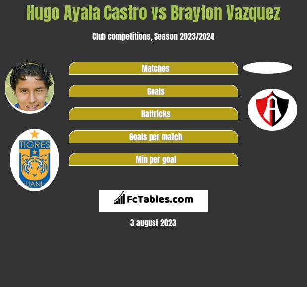 Hugo Ayala Castro vs Brayton Vazquez infographic