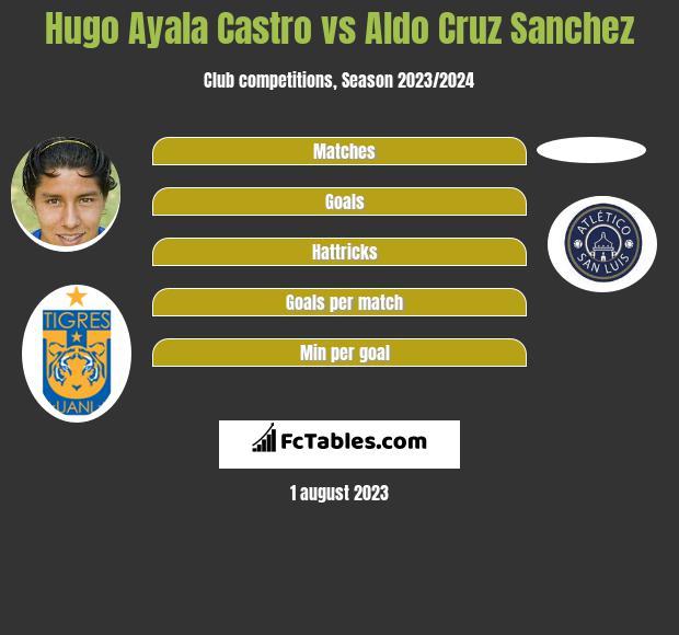 Hugo Ayala Castro vs Aldo Cruz Sanchez infographic