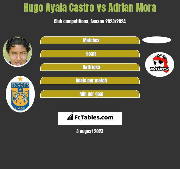 Hugo Ayala Castro vs Adrian Mora infographic