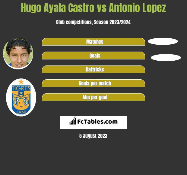 Hugo Ayala Castro vs Antonio Lopez infographic