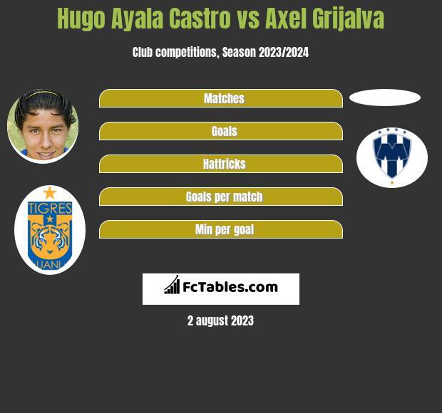 Hugo Ayala Castro vs Axel Grijalva infographic