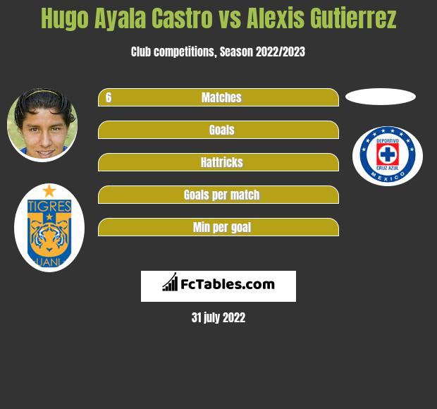 Hugo Ayala Castro infographic statistics for Cruz Azul