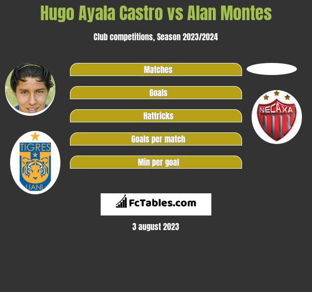 Hugo Ayala Castro vs Alan Montes infographic