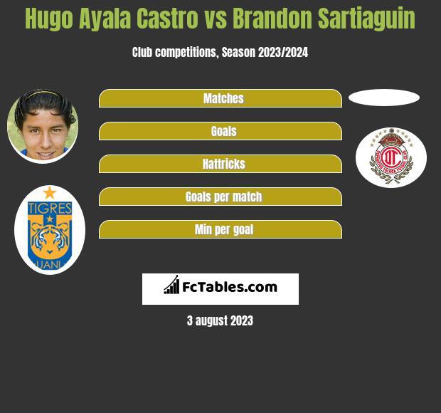 Hugo Ayala Castro vs Brandon Sartiaguin infographic