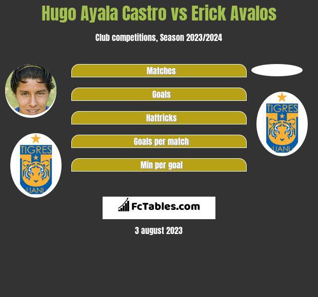 Hugo Ayala Castro vs Erick Avalos infographic