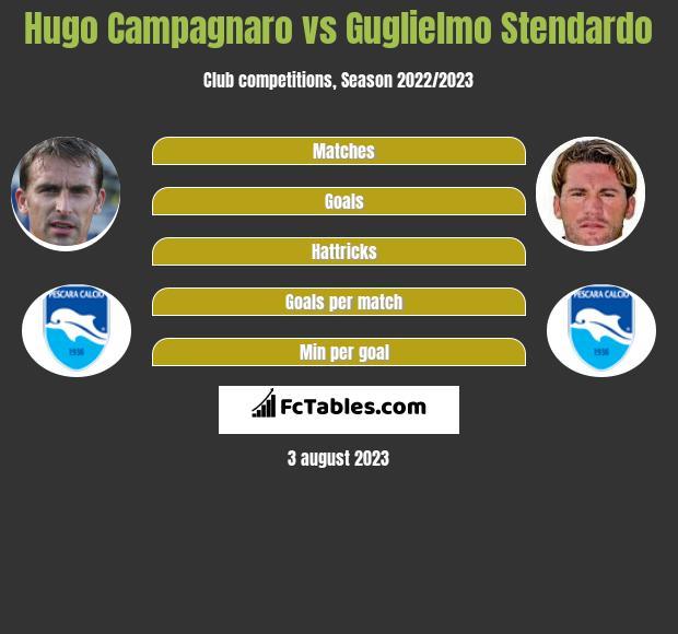 Hugo Campagnaro vs Guglielmo Stendardo infographic