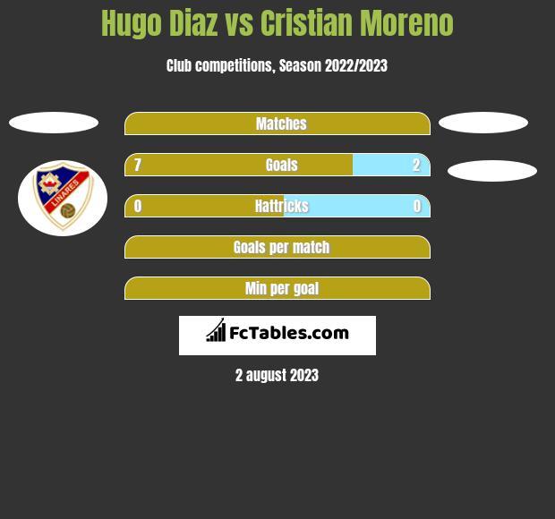 Hugo Diaz vs Cristian Moreno h2h player stats