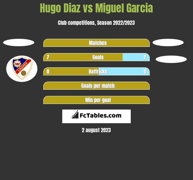 Hugo Diaz vs Miguel Garcia h2h player stats