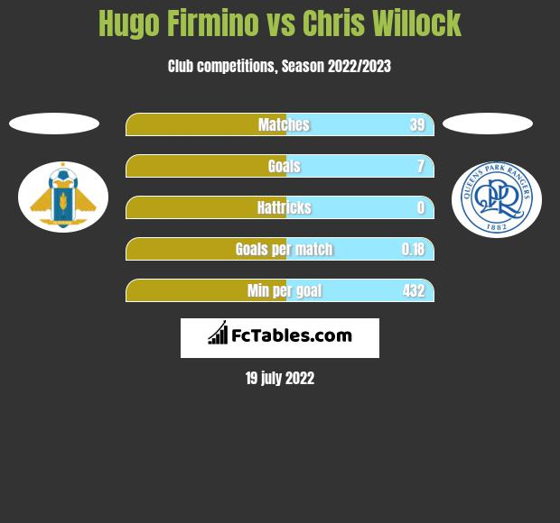 Hugo Firmino vs Chris Willock h2h player stats