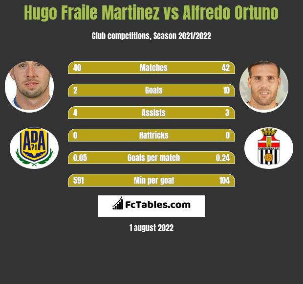 Hugo Fraile Martinez vs Alfredo Ortuno h2h player stats