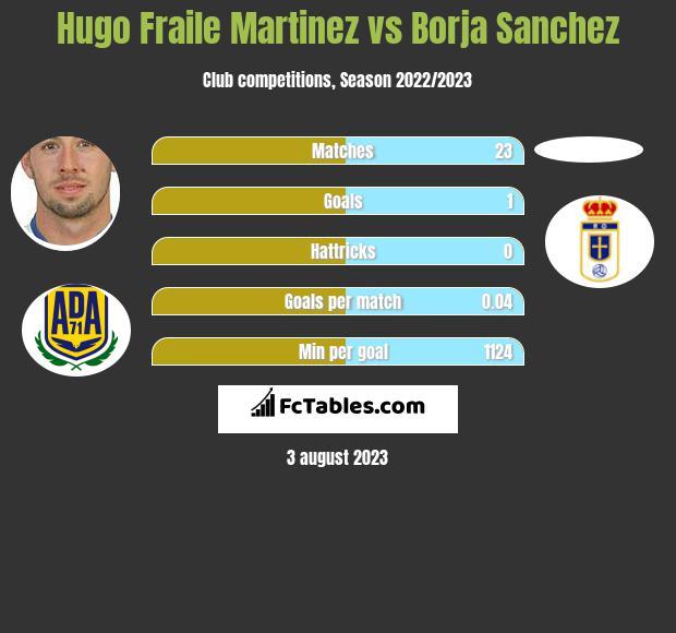 Hugo Fraile Martinez vs Borja Sanchez infographic