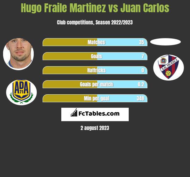 Hugo Fraile Martinez vs Juan Carlos h2h player stats