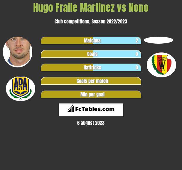 Hugo Fraile Martinez vs Nono h2h player stats