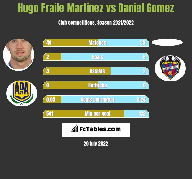 Hugo Fraile Martinez vs Daniel Gomez h2h player stats