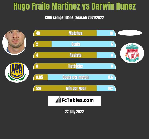 Hugo Fraile Martinez vs Darwin Nunez h2h player stats