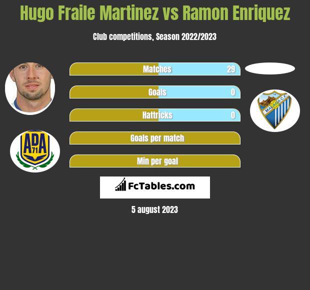 Hugo Fraile Martinez vs Ramon Enriquez h2h player stats