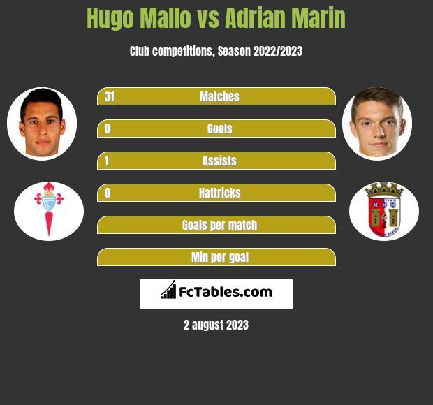 Hugo Mallo vs Adrian Marin infographic