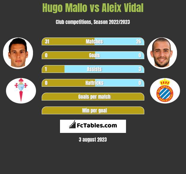 Hugo Mallo vs Aleix Vidal infographic