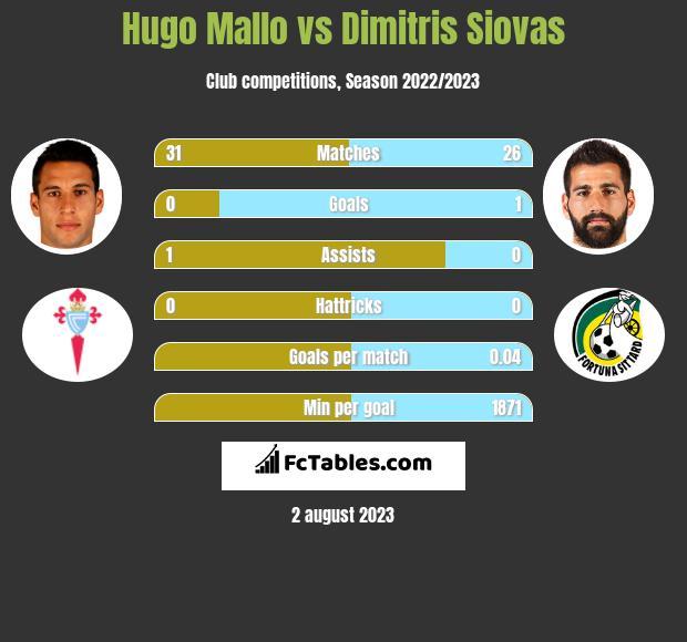Hugo Mallo vs Dimitris Siovas infographic