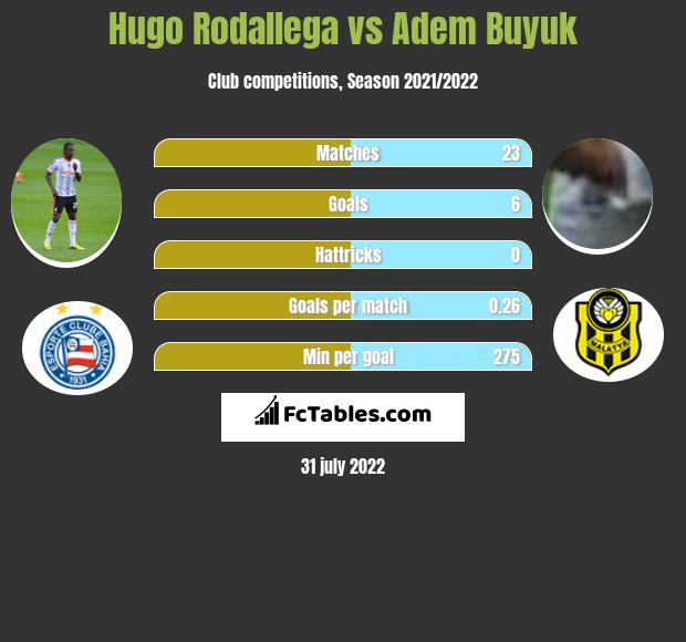 Hugo Rodallega vs Adem Buyuk h2h player stats