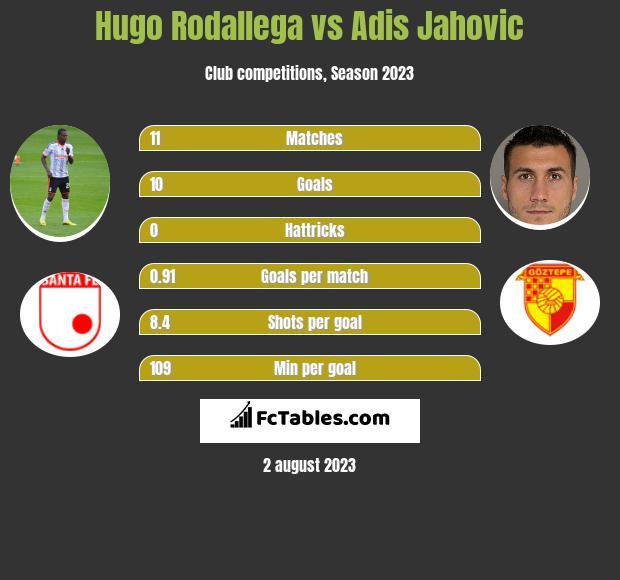 Hugo Rodallega vs Adis Jahovic infographic