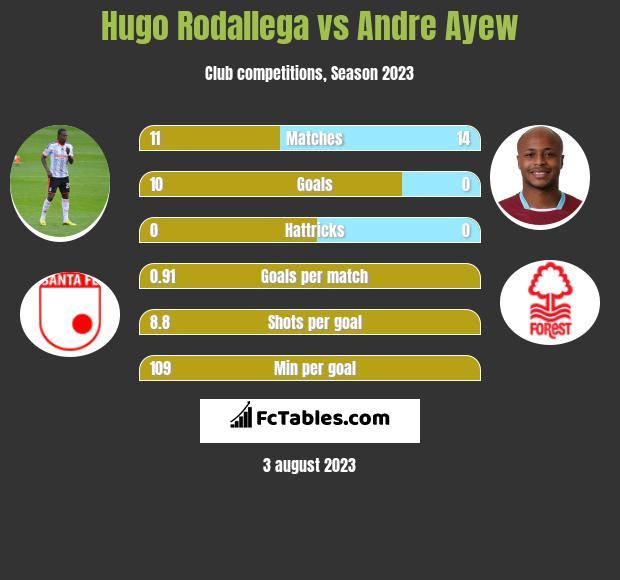Hugo Rodallega vs Andre Ayew h2h player stats