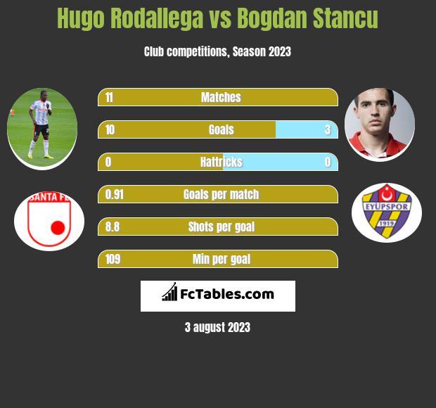 Hugo Rodallega vs Bogdan Stancu h2h player stats