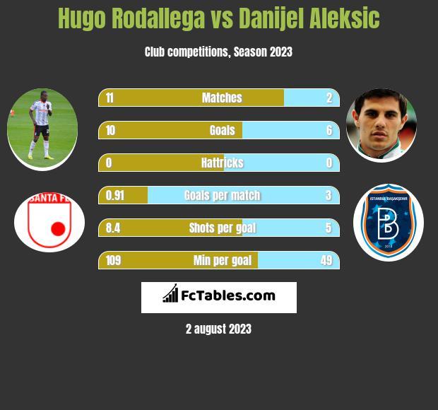 Hugo Rodallega vs Danijel Aleksic h2h player stats