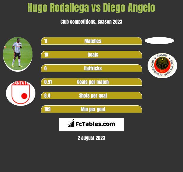 Hugo Rodallega vs Diego Angelo h2h player stats