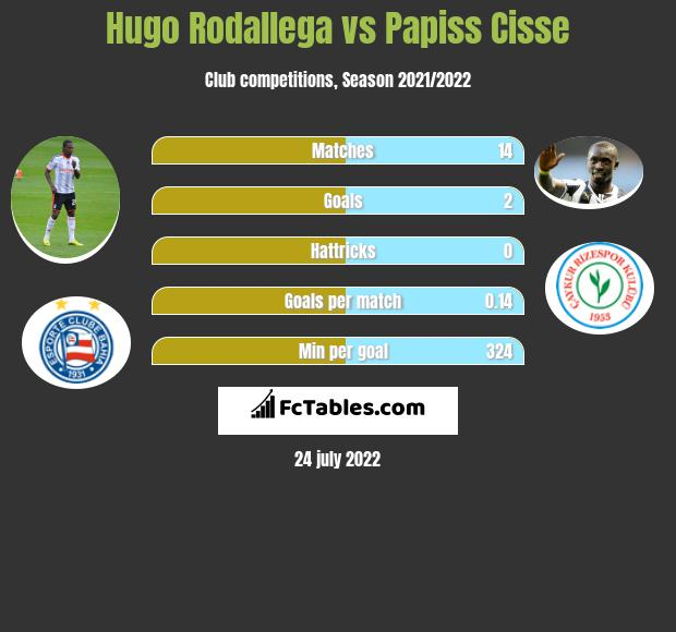 Hugo Rodallega vs Papiss Cisse h2h player stats