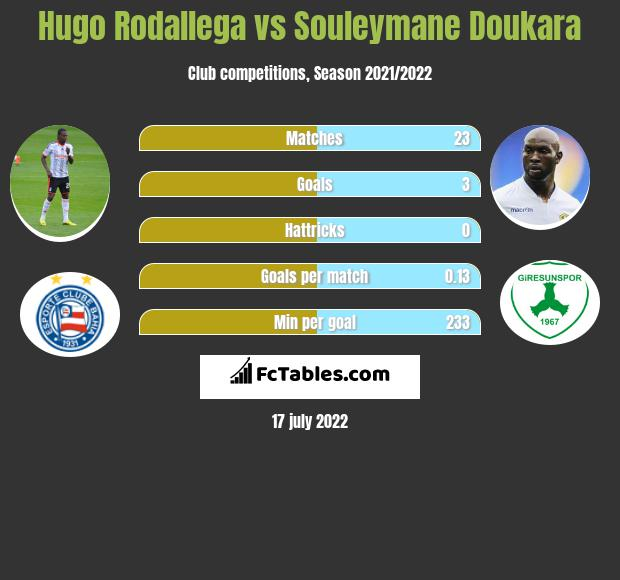 Hugo Rodallega vs Souleymane Doukara h2h player stats