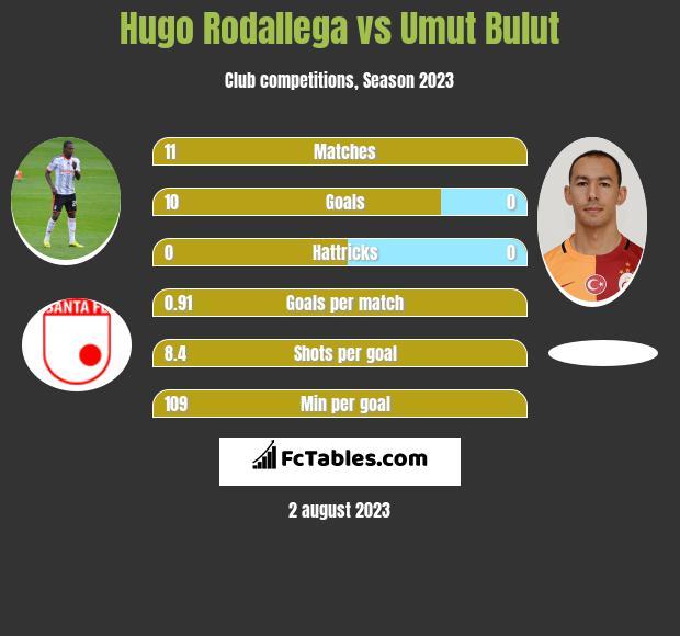 Hugo Rodallega vs Umut Bulut h2h player stats