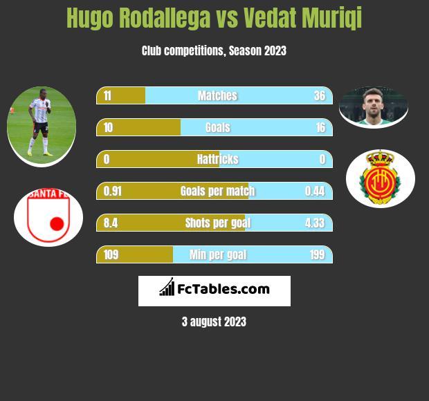 Hugo Rodallega vs Vedat Muriqi h2h player stats