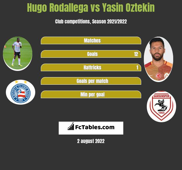 Hugo Rodallega vs Yasin Oztekin h2h player stats