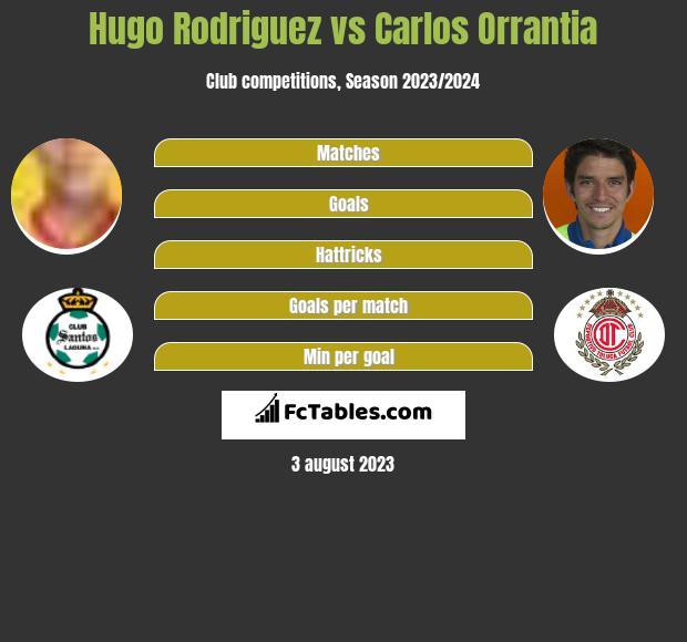 Hugo Rodriguez vs Carlos Orrantia infographic