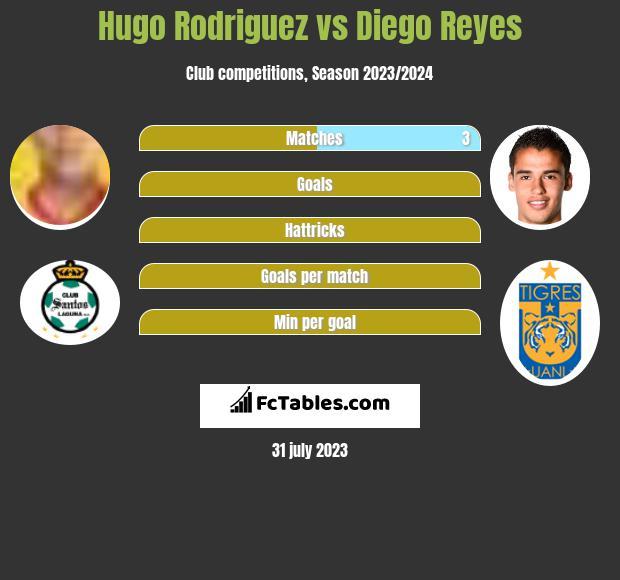 Hugo Rodriguez vs Diego Reyes infographic