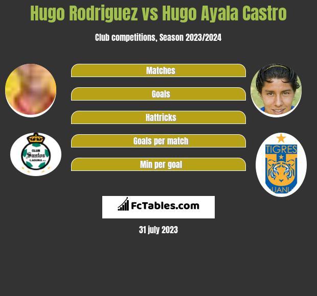 Hugo Rodriguez vs Hugo Ayala Castro infographic