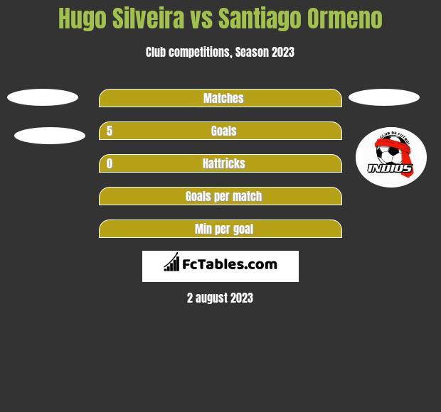 Hugo Silveira vs Santiago Ormeno h2h player stats