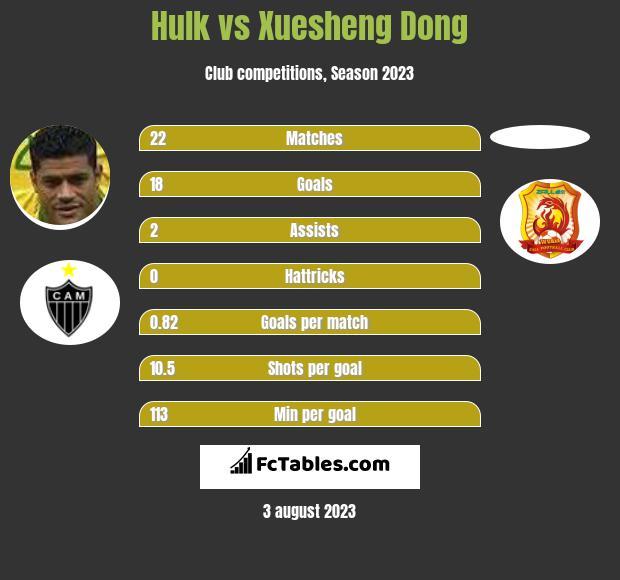 Hulk vs Xuesheng Dong h2h player stats