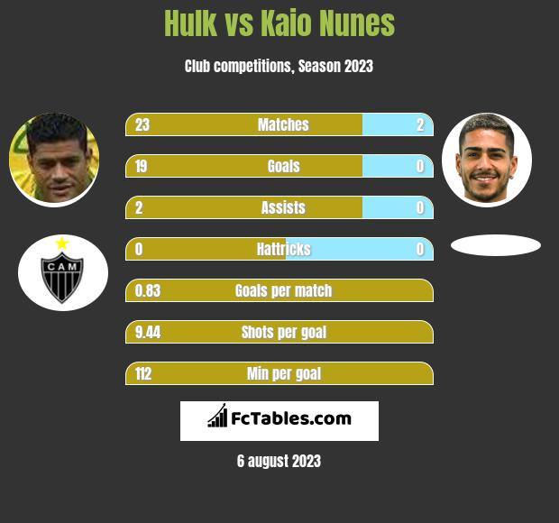 Hulk vs Kaio Nunes h2h player stats