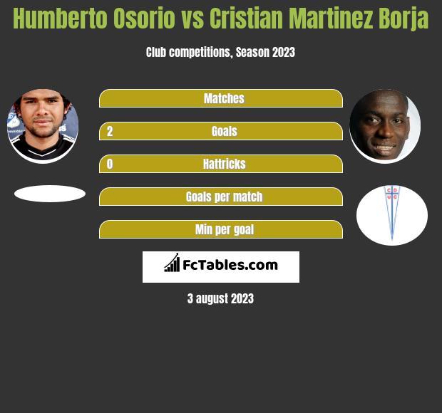 Humberto Osorio vs Cristian Martinez Borja h2h player stats