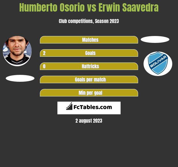Humberto Osorio vs Erwin Saavedra h2h player stats