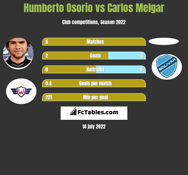 Humberto Osorio vs Carlos Melgar infographic