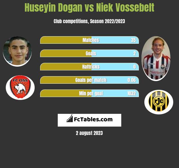 Huseyin Dogan vs Niek Vossebelt h2h player stats