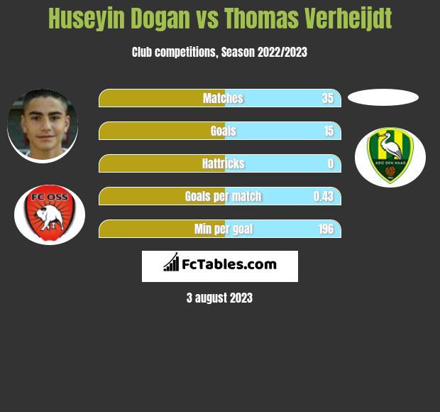 Huseyin Dogan vs Thomas Verheijdt h2h player stats