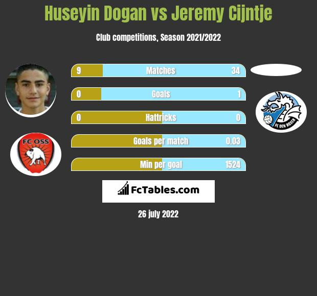 Huseyin Dogan vs Jeremy Cijntje h2h player stats