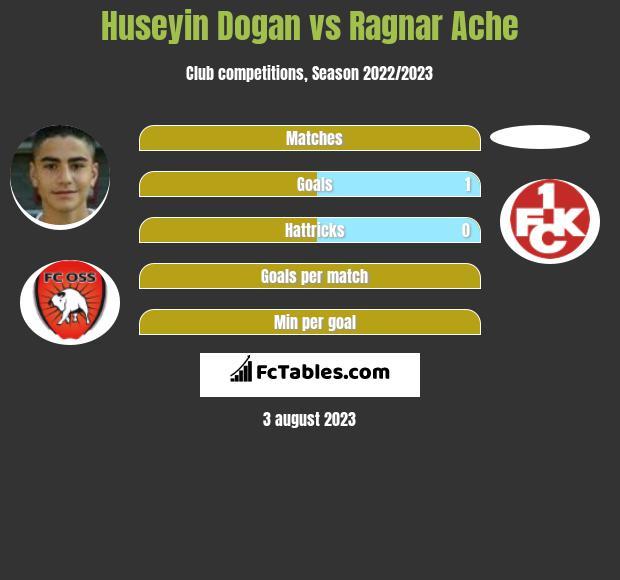 Huseyin Dogan vs Ragnar Ache h2h player stats