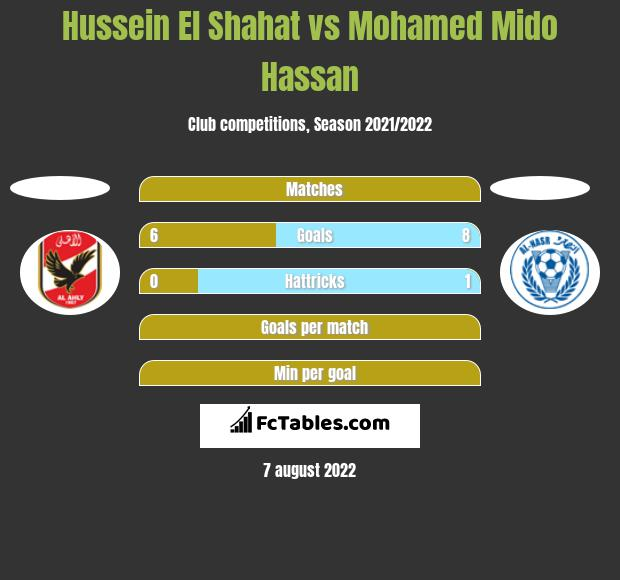 Hussein El Shahat vs Mohamed Mido Hassan h2h player stats