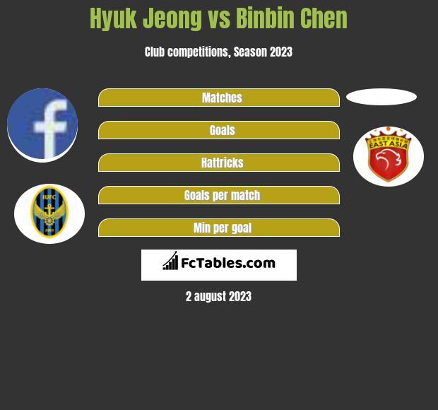Hyuk Jeong vs Binbin Chen infographic