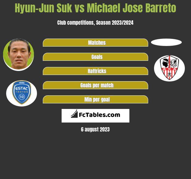 Hyun-Jun Suk vs Michael Jose Barreto infographic